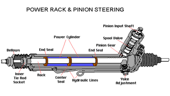 power rack & pinion steering